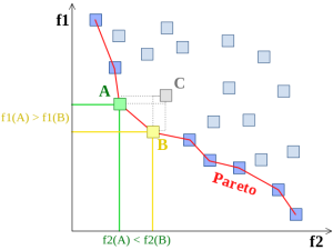 Example of Pareto frontier.